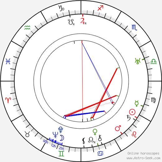 Eero Rydman день рождения гороскоп, Eero Rydman Натальная карта онлайн
