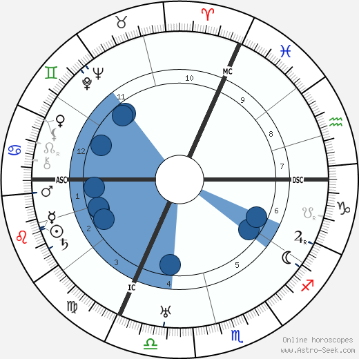 Georges Thierry d'Argenlieu wikipedia, horoscope, astrology, instagram