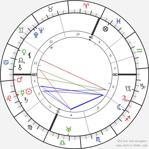 Georges Thierry d'Argenlieu tema natale, oroscopo, Georges Thierry d'Argenlieu oroscopi gratuiti, astrologia