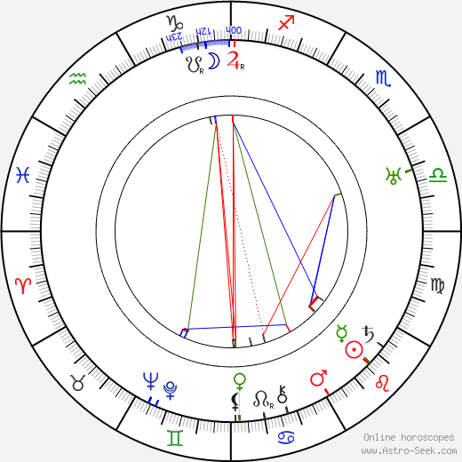 Hjalmar Procopé tema natale, oroscopo, Hjalmar Procopé oroscopi gratuiti, astrologia