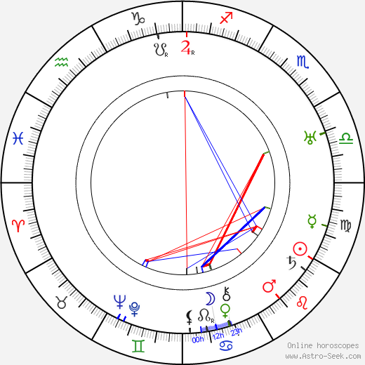Karin Appelberg-Sandberg birth chart, Karin Appelberg-Sandberg astro natal horoscope, astrology
