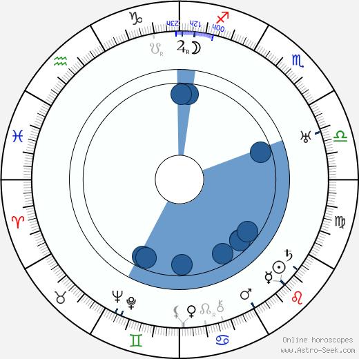 Pierre Finaly wikipedia, horoscope, astrology, instagram
