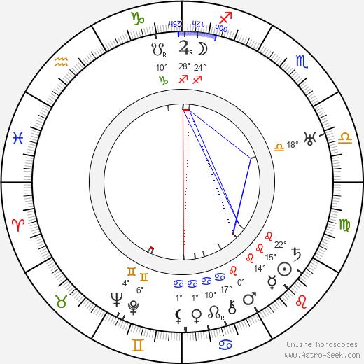 Pierre Finaly birth chart, biography, wikipedia 2019, 2020