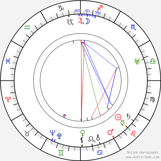 Pierre Finaly astro natal birth chart, Pierre Finaly horoscope, astrology