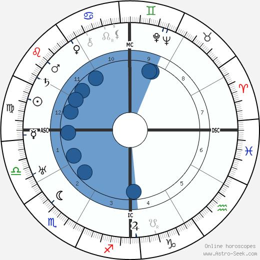 Ramona Trinidad Iglesias-Jordan wikipedia, horoscope, astrology, instagram