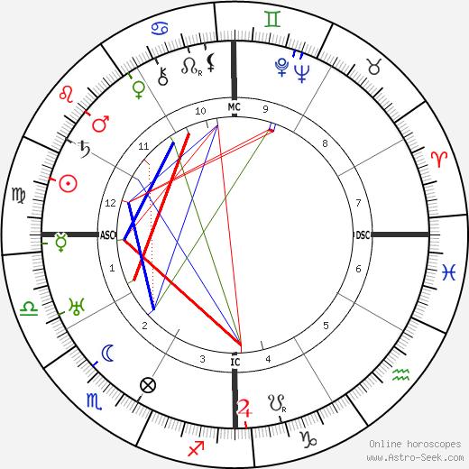 Ramona Trinidad Iglesias-Jordan tema natale, oroscopo, Ramona Trinidad Iglesias-Jordan oroscopi gratuiti, astrologia
