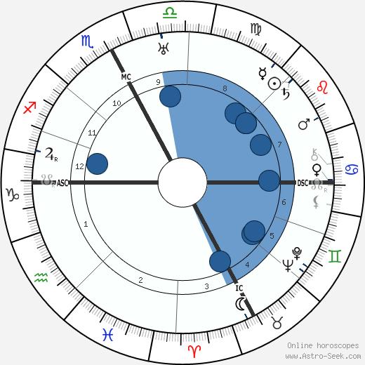 Roy C. Firebrace wikipedia, horoscope, astrology, instagram