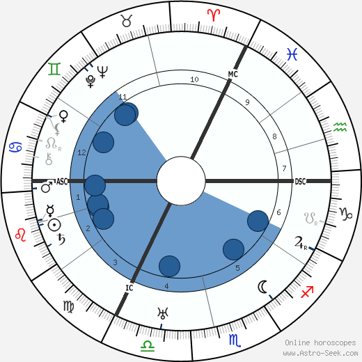 Victor Francen wikipedia, horoscope, astrology, instagram