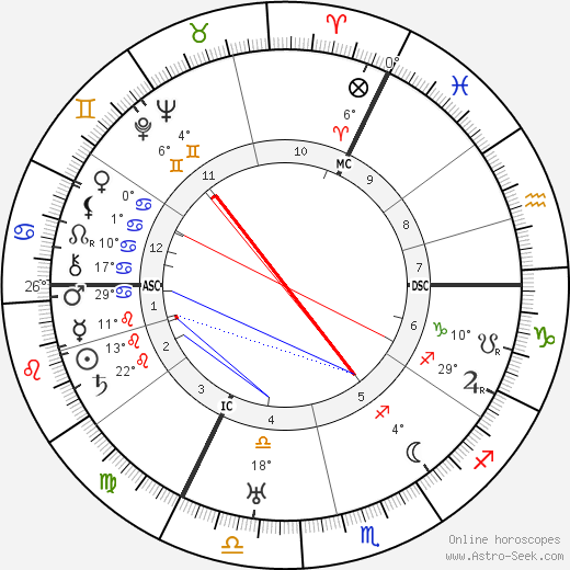 Victor Francen birth chart, biography, wikipedia 2019, 2020