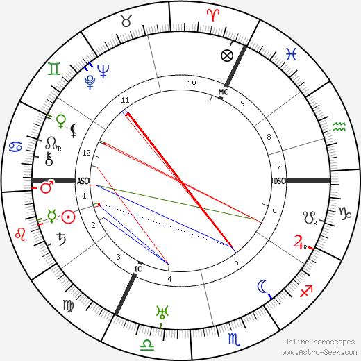 Victor Francen день рождения гороскоп, Victor Francen Натальная карта онлайн