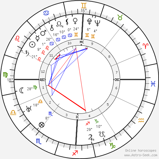 Walther Gerlach birth chart, biography, wikipedia 2019, 2020