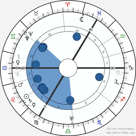 Willi Münzenberg wikipedia, horoscope, astrology, instagram