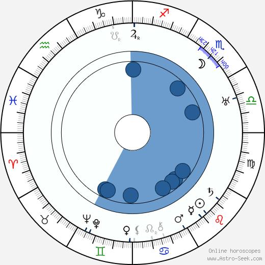 William Keighley wikipedia, horoscope, astrology, instagram