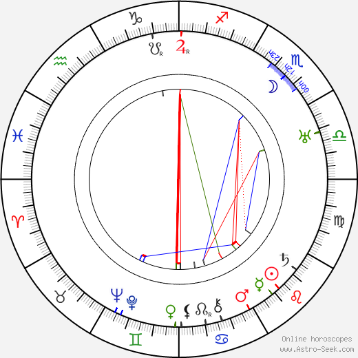 William Keighley astro natal birth chart, William Keighley horoscope, astrology