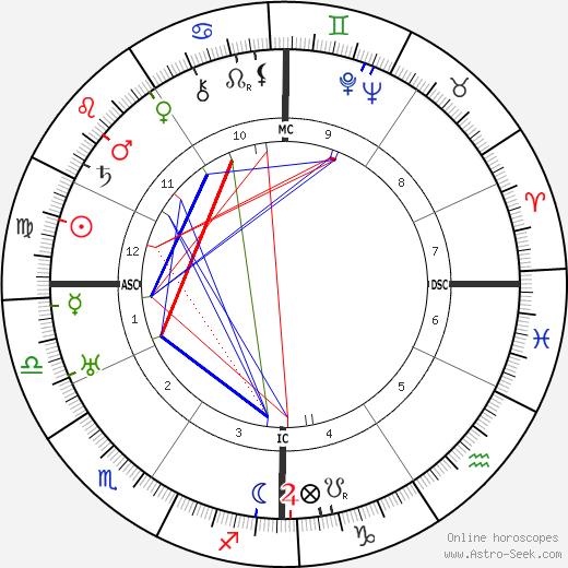 Ethel Bodenburg tema natale, oroscopo, Ethel Bodenburg oroscopi gratuiti, astrologia