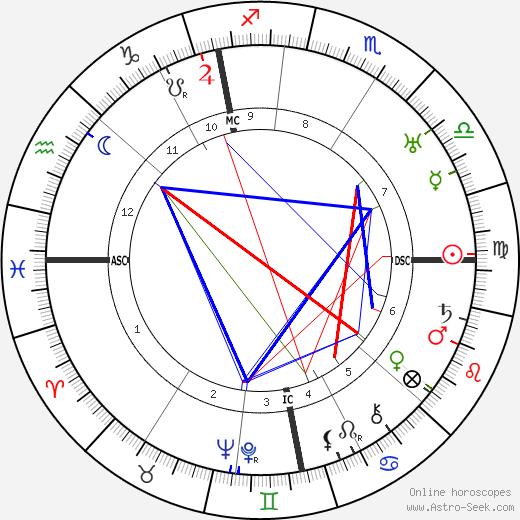 Fritz Kunkel день рождения гороскоп, Fritz Kunkel Натальная карта онлайн