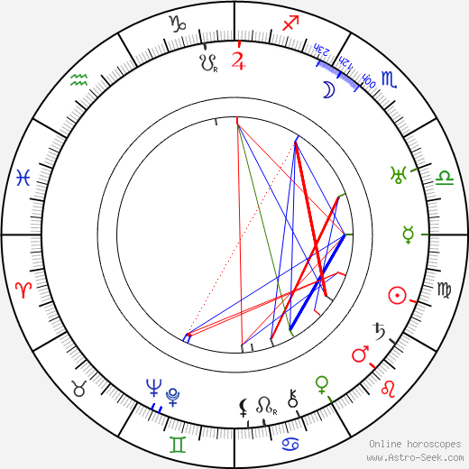 Glenn Anders tema natale, oroscopo, Glenn Anders oroscopi gratuiti, astrologia