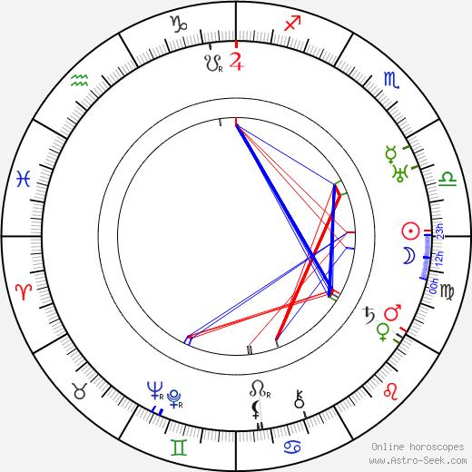 Jan Fifka день рождения гороскоп, Jan Fifka Натальная карта онлайн