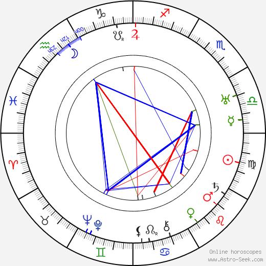 Louis Silvers tema natale, oroscopo, Louis Silvers oroscopi gratuiti, astrologia
