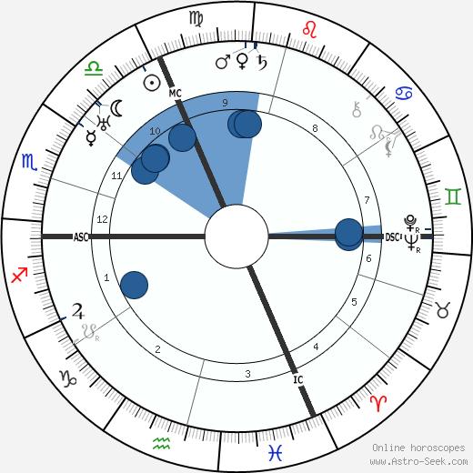 Martin Heidegger wikipedia, horoscope, astrology, instagram