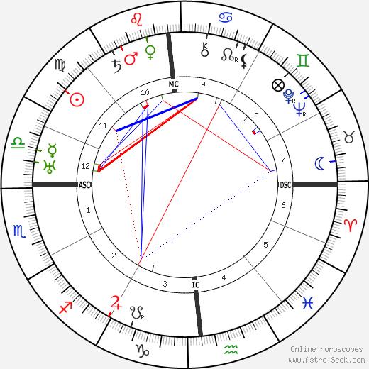 Pierre Reverdy tema natale, oroscopo, Pierre Reverdy oroscopi gratuiti, astrologia