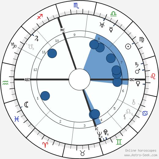 Robert A. Taft wikipedia, horoscope, astrology, instagram