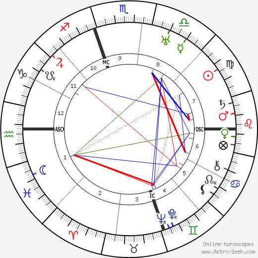 Роберт Альфонсо Тафт Robert A. Taft день рождения гороскоп, Robert A. Taft Натальная карта онлайн