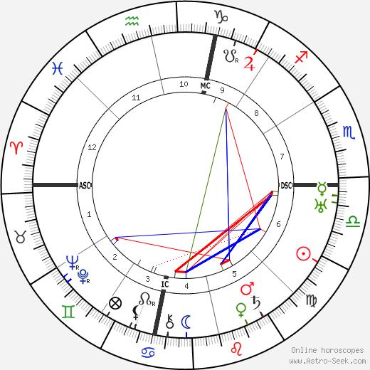Sadie Delany день рождения гороскоп, Sadie Delany Натальная карта онлайн