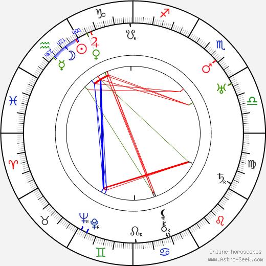 A. V. Ludvík tema natale, oroscopo, A. V. Ludvík oroscopi gratuiti, astrologia