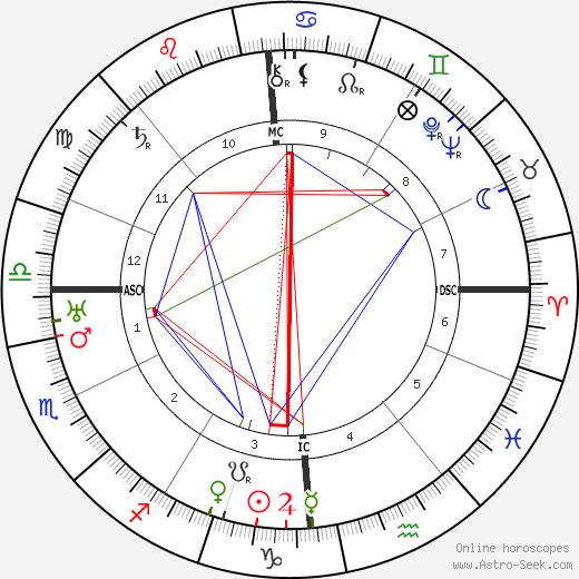 Alice Tissot день рождения гороскоп, Alice Tissot Натальная карта онлайн