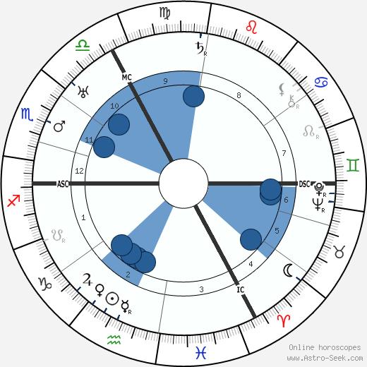 Charles de Ruyter wikipedia, horoscope, astrology, instagram