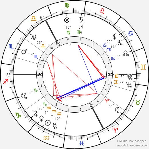 Charles de Ruyter birth chart, biography, wikipedia 2019, 2020
