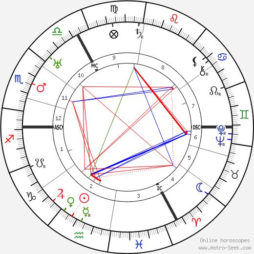 Charles de Ruyter astro natal birth chart, Charles de Ruyter horoscope, astrology