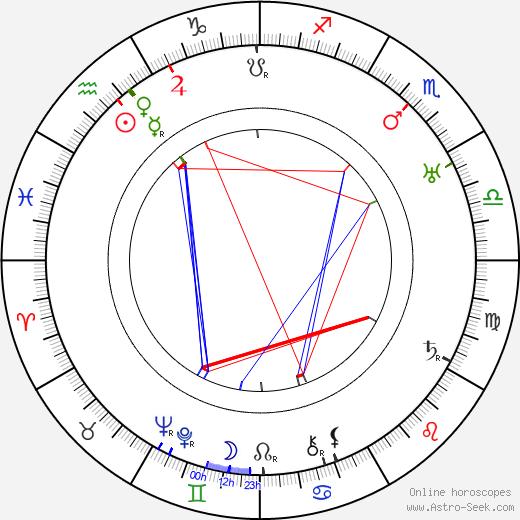 Einar Rinne день рождения гороскоп, Einar Rinne Натальная карта онлайн