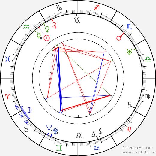 Elsa Nyström astro natal birth chart, Elsa Nyström horoscope, astrology