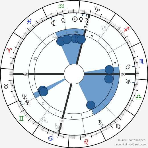 Fred M. Vinson wikipedia, horoscope, astrology, instagram