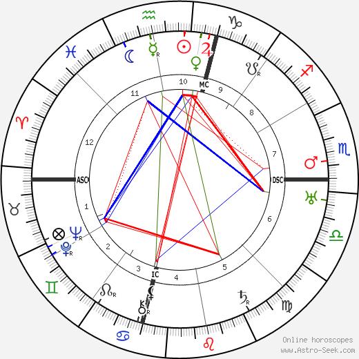 Фредерик Мур Винсон Fred M. Vinson день рождения гороскоп, Fred M. Vinson Натальная карта онлайн