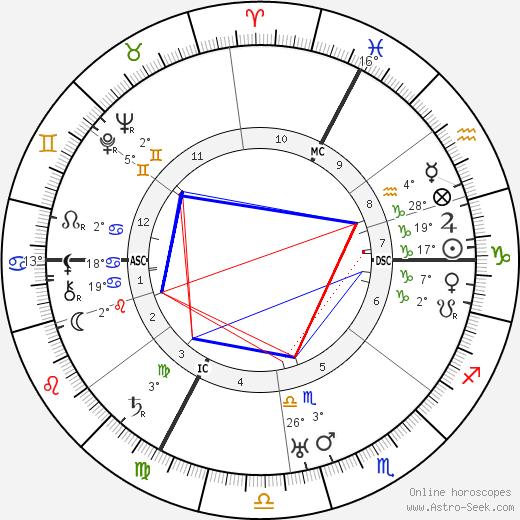 Henny Porten birth chart, biography, wikipedia 2019, 2020