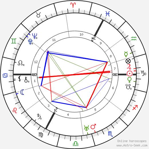 Henny Porten astro natal birth chart, Henny Porten horoscope, astrology