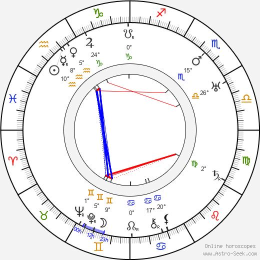 Jarmila Kurandová birth chart, biography, wikipedia 2019, 2020