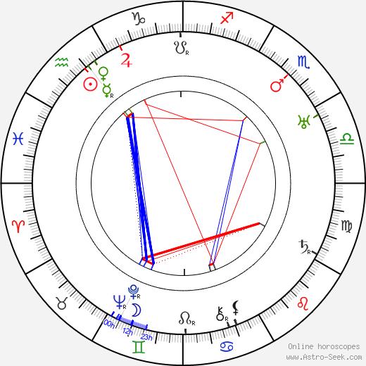 Jarmila Kurandová astro natal birth chart, Jarmila Kurandová horoscope, astrology