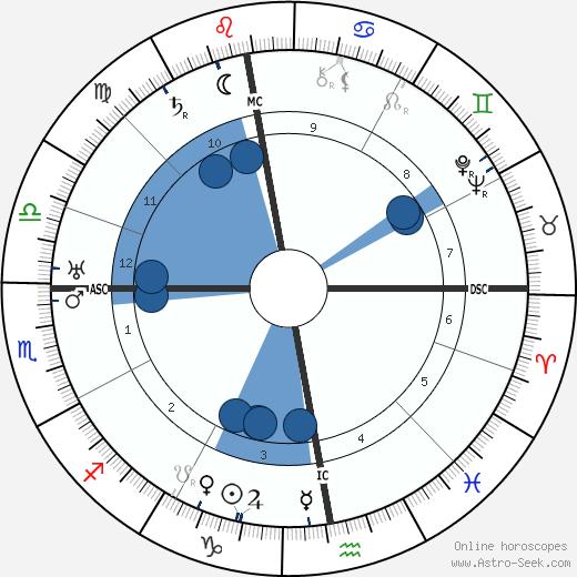 Karel Čapek wikipedia, horoscope, astrology, instagram