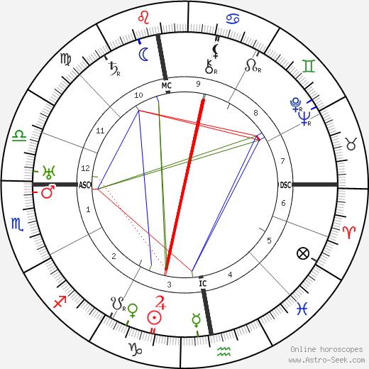 Karel Čapek astro natal birth chart, Karel Čapek horoscope, astrology