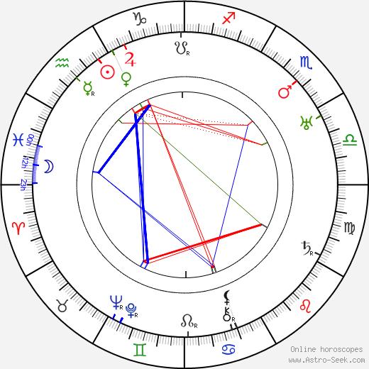 Karel Kalista tema natale, oroscopo, Karel Kalista oroscopi gratuiti, astrologia