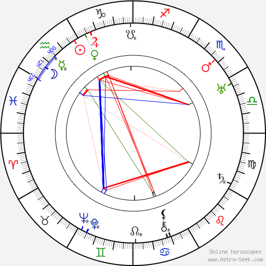 Karl Grune astro natal birth chart, Karl Grune horoscope, astrology