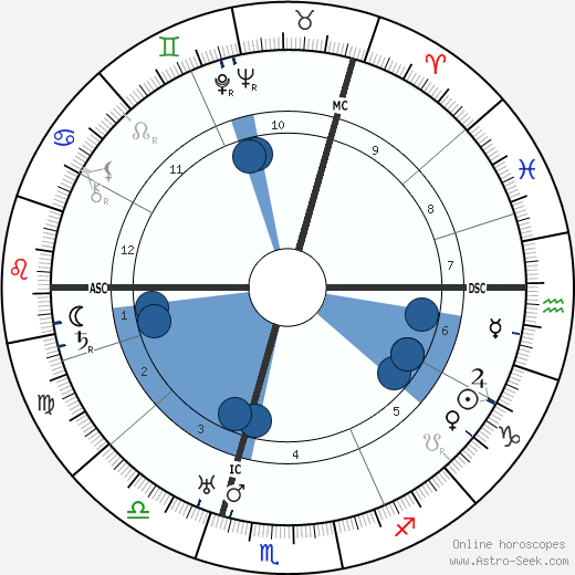Kurt Tucholsky horoscope, astrology, sign, zodiac, date of birth, instagram