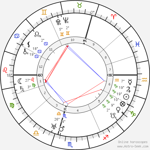 Kurt Tucholsky birth chart, biography, wikipedia 2019, 2020
