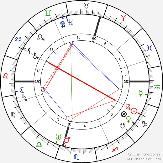 Kurt Tucholsky astro natal birth chart, Kurt Tucholsky horoscope, astrology