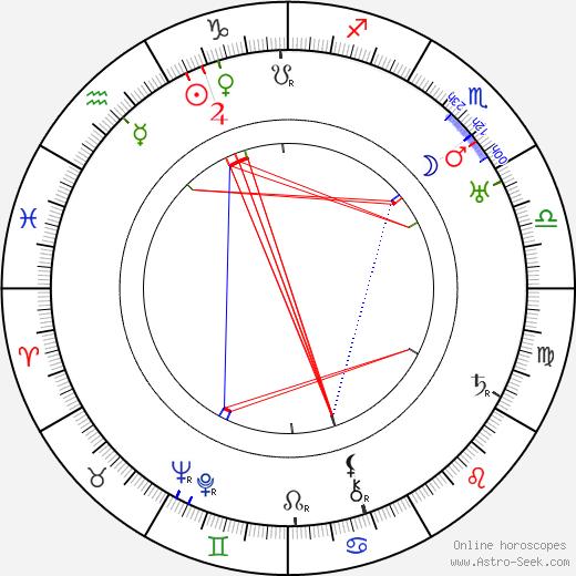 Ludmila Babková astro natal birth chart, Ludmila Babková horoscope, astrology