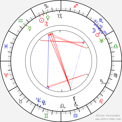 Marie Luise Droop astro natal birth chart, Marie Luise Droop horoscope, astrology